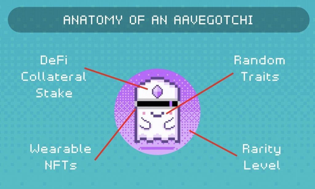anatomy of an aavegotchi